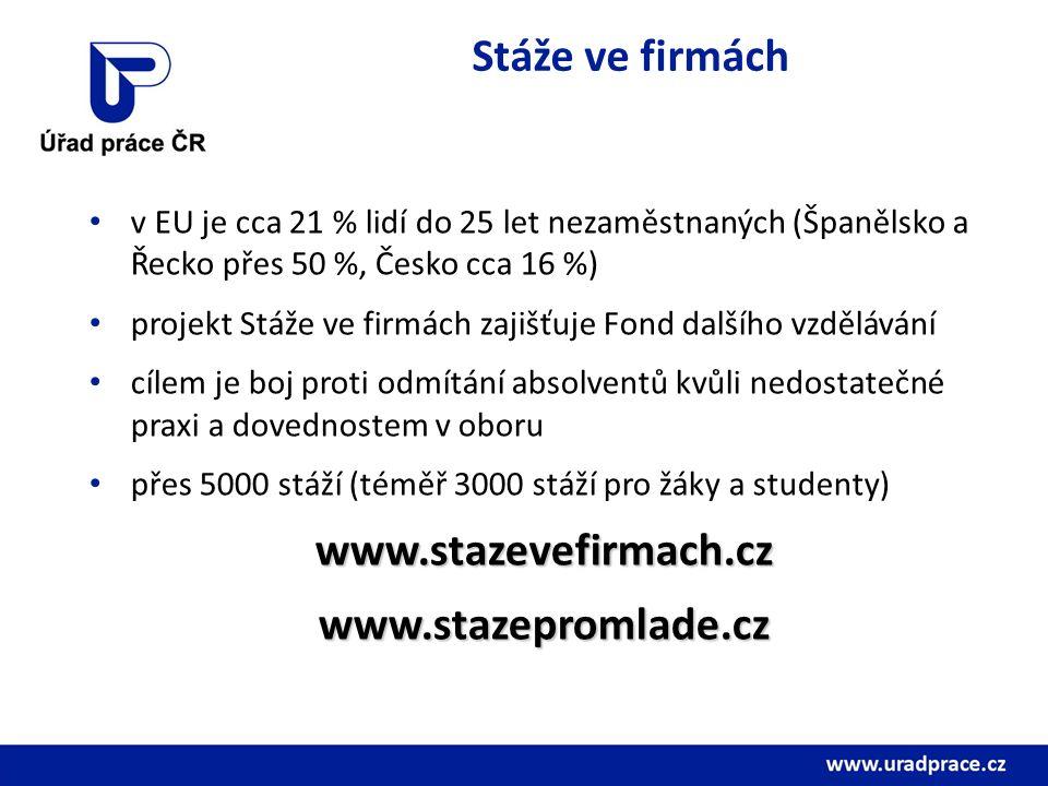 Stáže ve firmách v EU je cca 21 % lidí do 25 let nezaměstnaných (Španělsko a Řecko přes 50 %, Česko cca 16 %) projekt Stáže ve firmách zajišťuje Fond dalšího vzdělávání cílem je boj proti odmítání absolventů kvůli nedostatečné praxi a dovednostem v oboru přes 5000 stáží (téměř 3000 stáží pro žáky a studenty)www.stazevefirmach.czwww.stazepromlade.cz