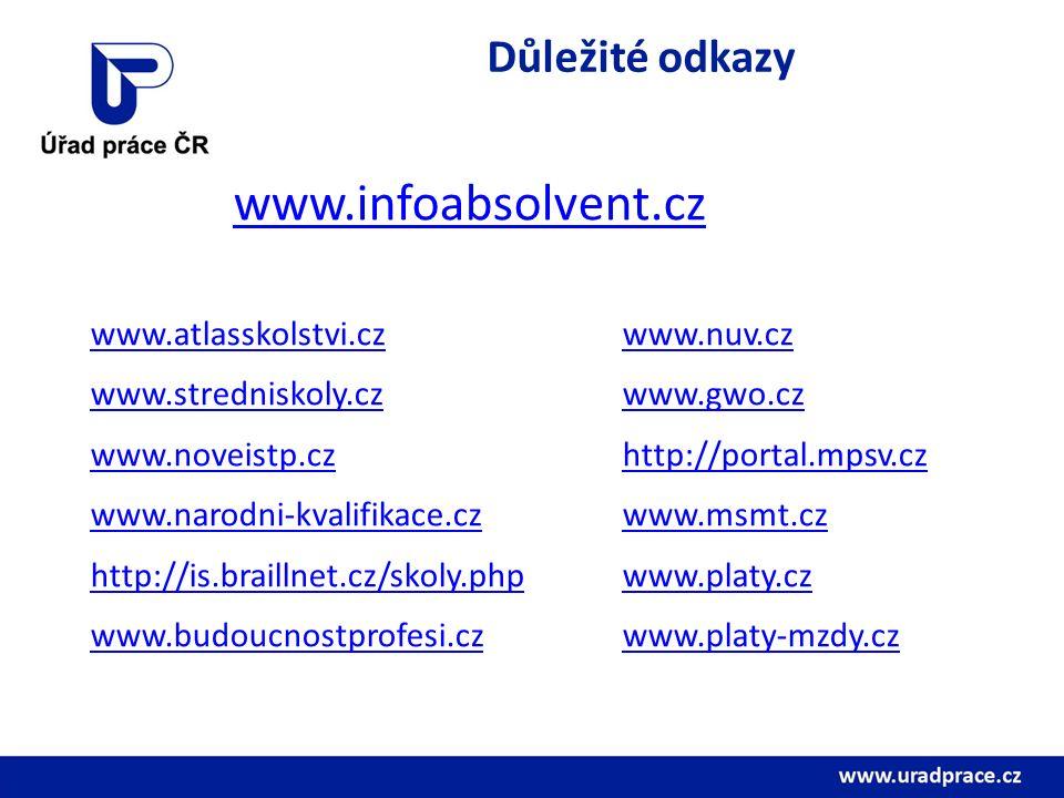Důležité odkazy www.infoabsolvent.cz www.atlasskolstvi.czwww.nuv.cz www.stredniskoly.czwww.gwo.cz www.noveistp.czhttp://portal.mpsv.cz www.narodni-kvalifikace.czwww.msmt.cz http://is.braillnet.cz/skoly.phpwww.platy.cz www.budoucnostprofesi.czwww.platy-mzdy.cz