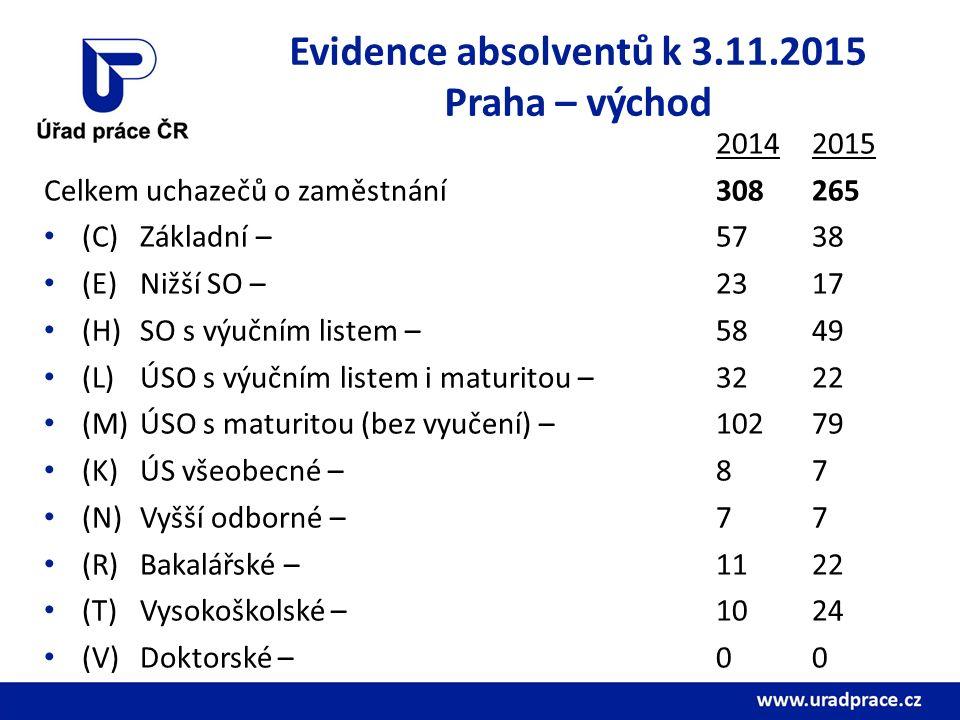 Evidence absolventů k 3.11.2015 Praha – východ 20142015 Celkem uchazečů o zaměstnání308265 (C) Základní – 5738 (E) Nižší SO – 2317 (H) SO s výučním listem – 5849 (L) ÚSO s výučním listem i maturitou – 3222 (M) ÚSO s maturitou (bez vyučení) – 10279 (K) ÚS všeobecné – 87 (N) Vyšší odborné – 77 (R) Bakalářské – 1122 (T) Vysokoškolské – 1024 (V)Doktorské – 00