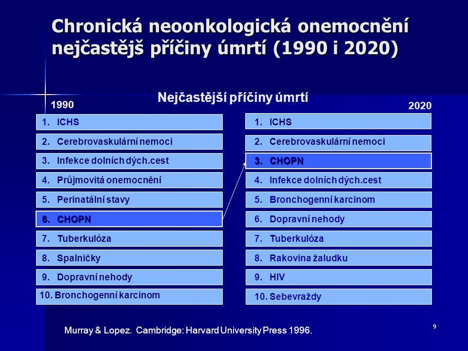 9 Chronická neoonkologická onemocnění nejčastějš příčiny úmrtí (1990 i 2020) Murray & Lopez. Cambridge: Harvard University Press 1996. 1.ICHS Nejčastě