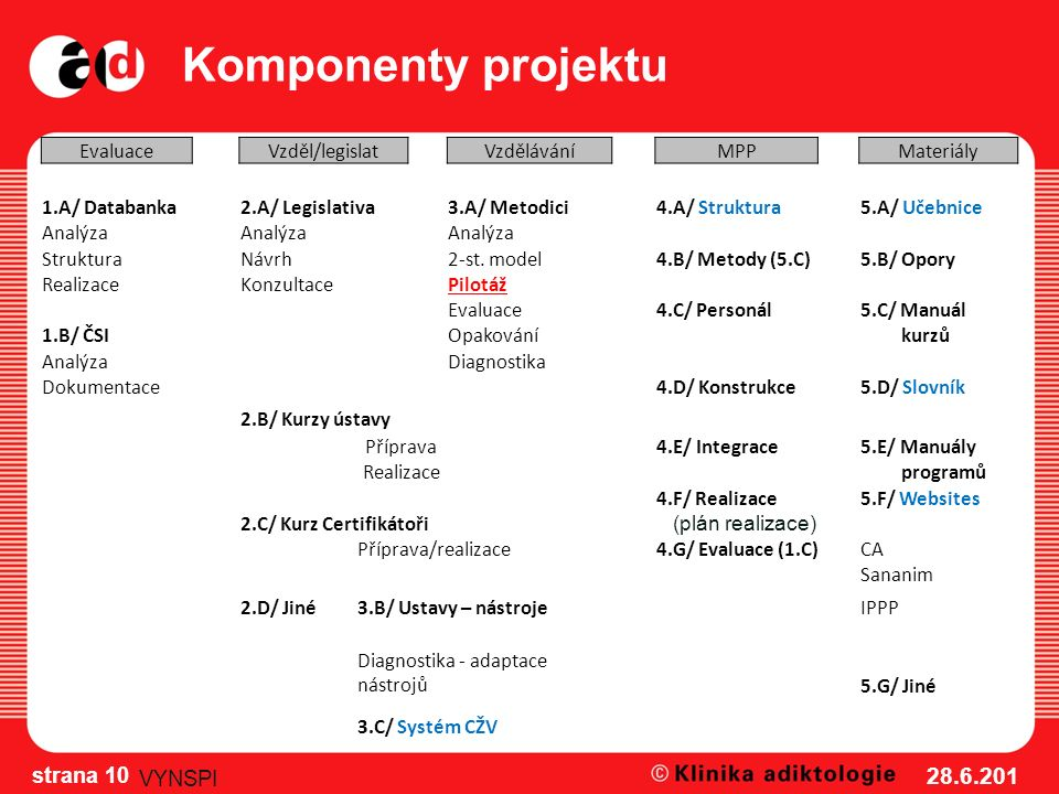 Komponenty projektu 28.6.201 2 strana 10 VYNSPI EvaluaceVzděl/legislatVzděláváníMPPMateriály 1.A/ Databanka2.A/ Legislativa3.A/ Metodici4.A/ Struktura
