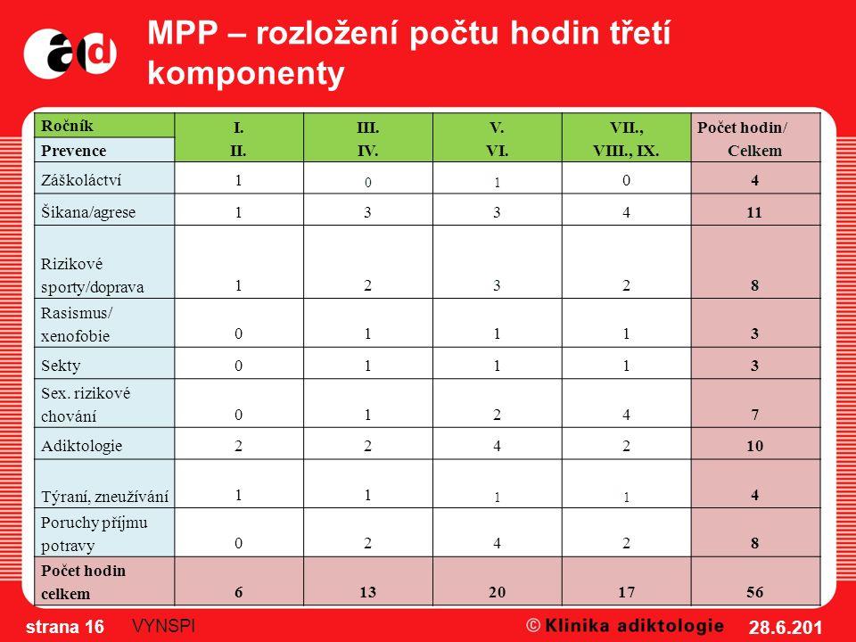 MPP – rozložení počtu hodin třetí komponenty Ročník I.