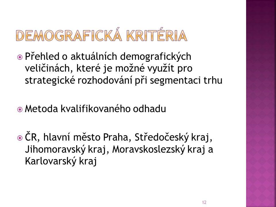  Přehled o aktuálních demografických veličinách, které je možné využít pro strategické rozhodování při segmentaci trhu  Metoda kvalifikovaného odhadu  ČR, hlavní město Praha, Středočeský kraj, Jihomoravský kraj, Moravskoslezský kraj a Karlovarský kraj 12