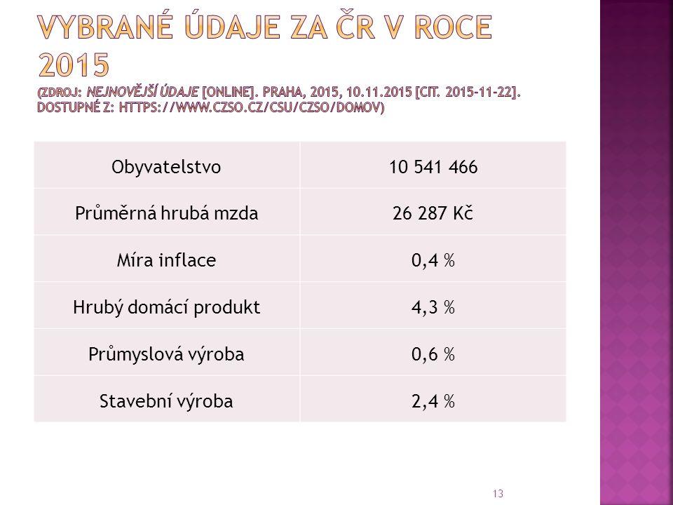 Obyvatelstvo10 541 466 Průměrná hrubá mzda26 287 Kč Míra inflace0,4 % Hrubý domácí produkt4,3 % Průmyslová výroba0,6 % Stavební výroba2,4 % 13