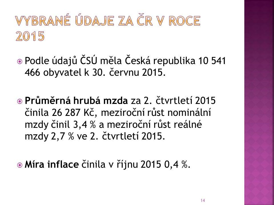  Podle údajů ČSÚ měla Česká republika 10 541 466 obyvatel k 30.