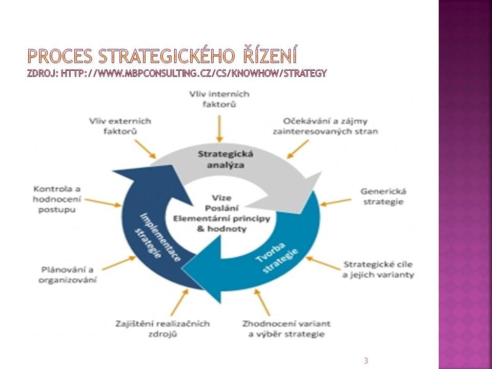  Strategická analýza  vnější prostředí  vnitřní prostředí  Tvorba strategie  zhodnocení variant  výběr strategie  Implementace strategie  plánování, organizování  Kontrola a hodnocení 4