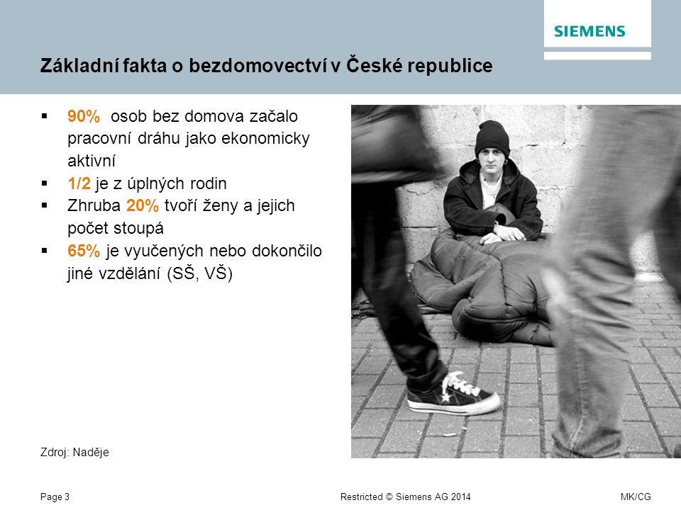 Page 3Restricted © Siemens AG 2014MK/CG Základní fakta o bezdomovectví v České republice  90% osob bez domova začalo pracovní dráhu jako ekonomicky aktivní  1/2 je z úplných rodin  Zhruba 20% tvoří ženy a jejich počet stoupá  65% je vyučených nebo dokončilo jiné vzdělání (SŠ, VŠ) Zdroj: Naděje