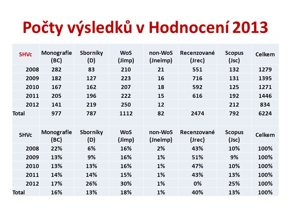 Oborové pokrytí WoS Source: Henk F. Moed, Citation Analysis in Research Evaluation, 2006