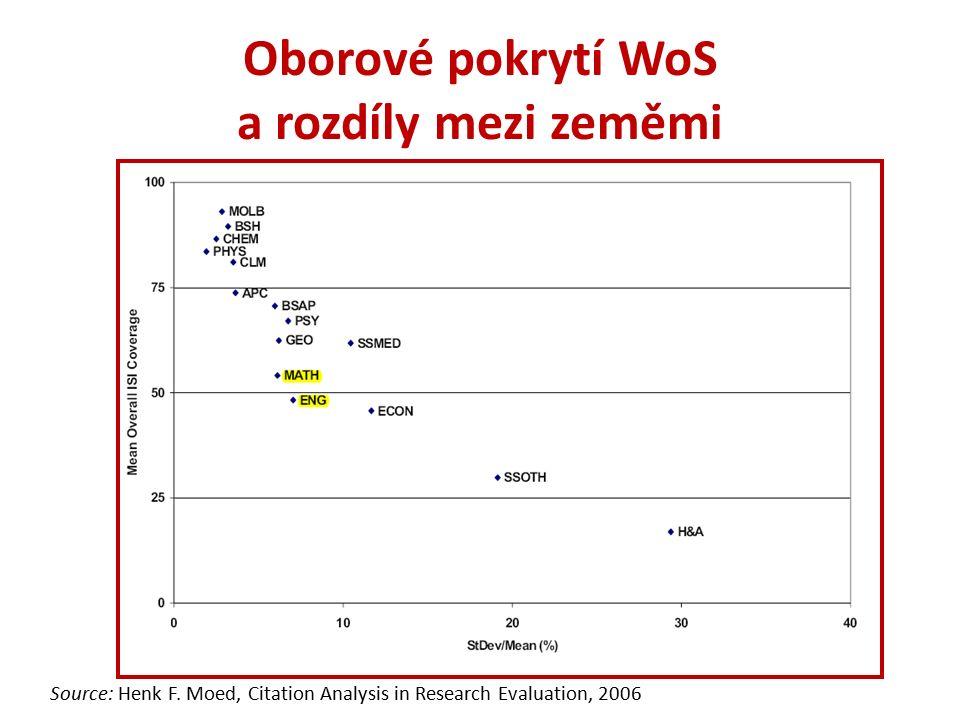 Oborové pokrytí WoS a rozdíly mezi zeměmi Source: Henk F.