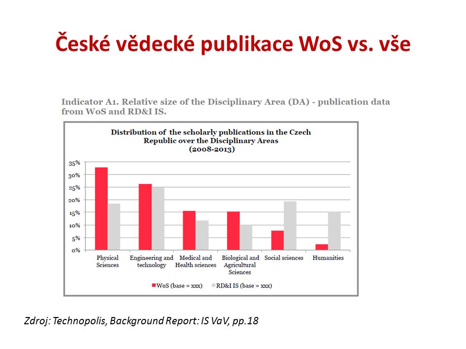Podíly oborových skupin na celkovém počtu publikací v různých zemích (WoS!!) Zdroj: Technopolis, Background Report: IS VaV, pp.7