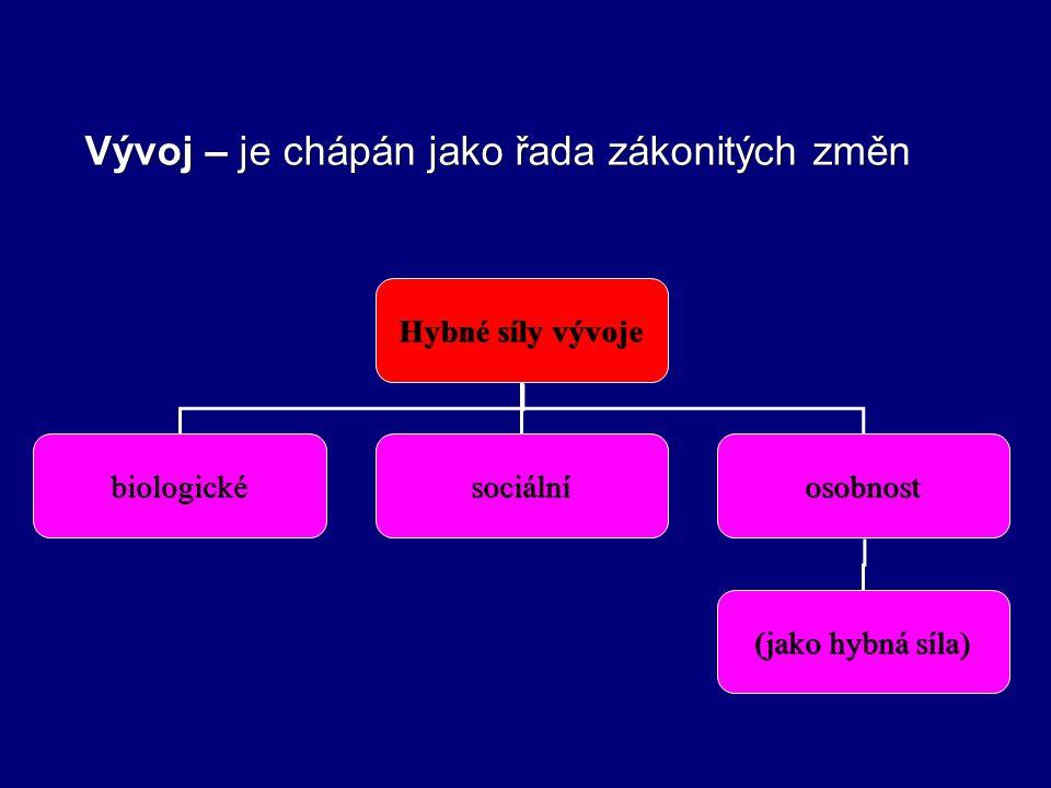 Prameny ALLEN, K.E.: Přehled vývoje dítěte od prenatálního věku do 8 let.