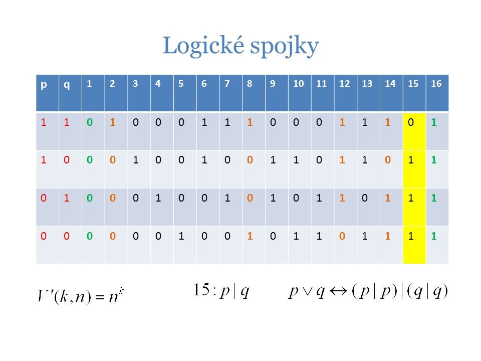 Logické spojky pq 12345678910111213141516 110100011100011101 100010010011011011 010001001010110111 000000100101101111