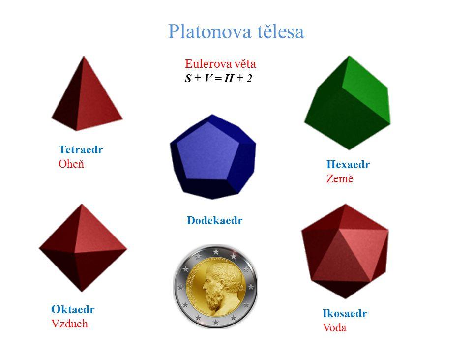 Platonova tělesa Tetraedr Oheň Hexaedr Země Dodekaedr O ktaedr Vzduch Ikosaedr Voda Eulerova věta S + V = H + 2