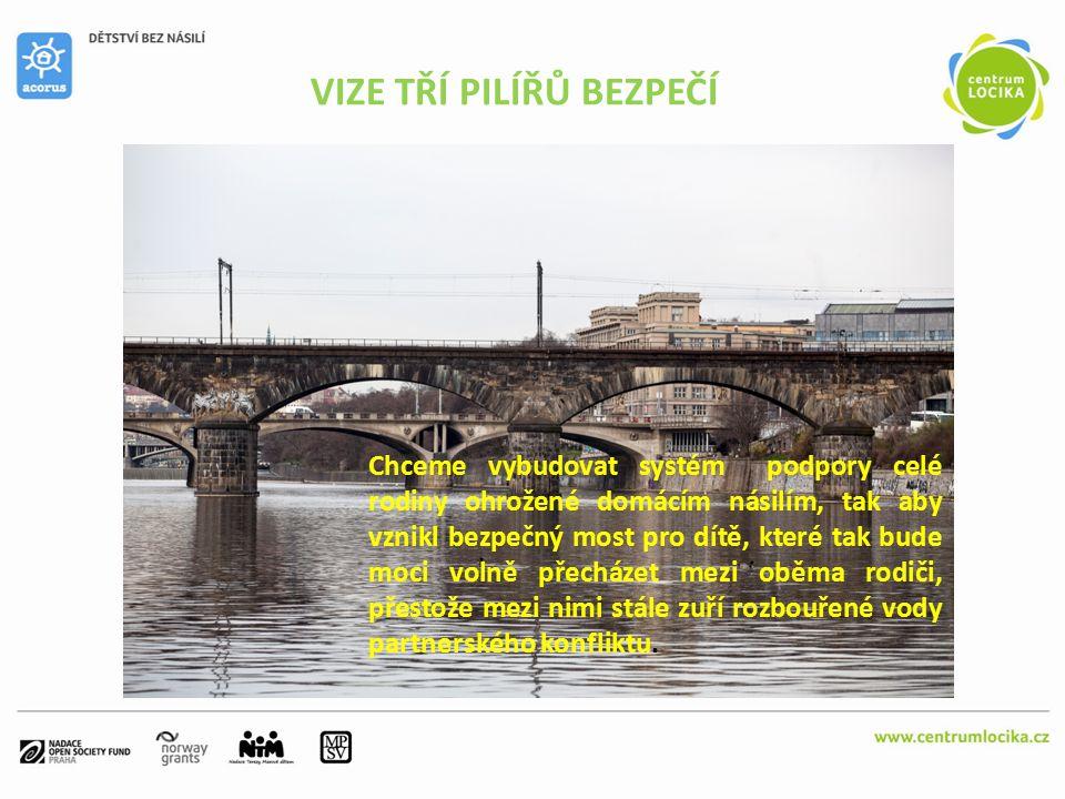 VIZE TŘÍ PILÍŘŮ BEZPEČÍ Chceme vybudovat systém podpory celé rodiny ohrožené domácím násilím, tak aby vznikl bezpečný most pro dítě, které tak bude moci volně přecházet mezi oběma rodiči, přestože mezi nimi stále zuří rozbouřené vody partnerského konfliktu.