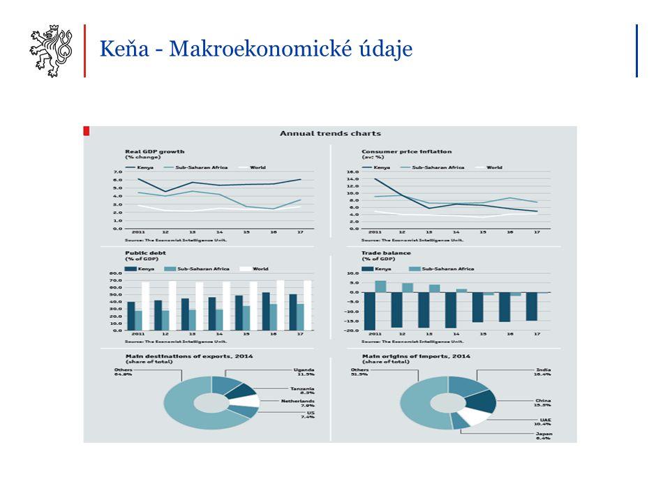 Keňa - Makroekonomické údaje