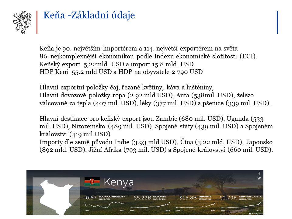 Keňa -Základní údaje Keňa je 90. největším importérem a 114.