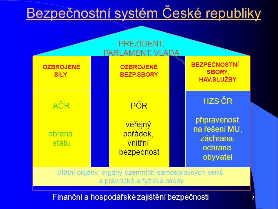 3 Současné bezpečnostní hrozby Bezpečnostní strategie ČR Česká republika vychází z předpokladu, že ve střednědobém výhledu lze vyloučit možnost rozsáhlého přímého vojenského útoku proti jejímu území i území jejích spojenců.