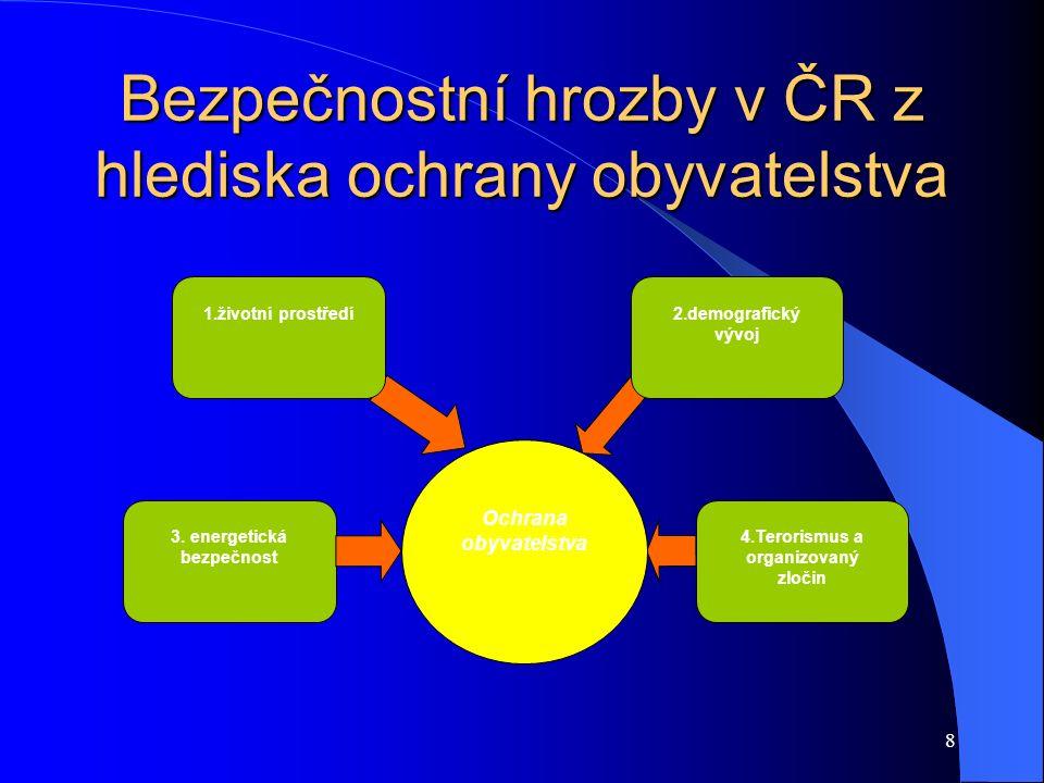 8 Bezpečnostní hrozby v ČR z hlediska ochrany obyvatelstva Ochrana obyvatelstva 2.demografický vývoj 1.životní prostředí 3. energetická bezpečnost 4.T