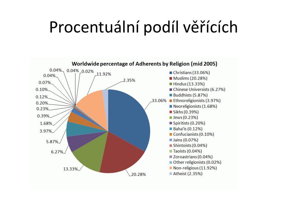 Procentuální podíl věřících