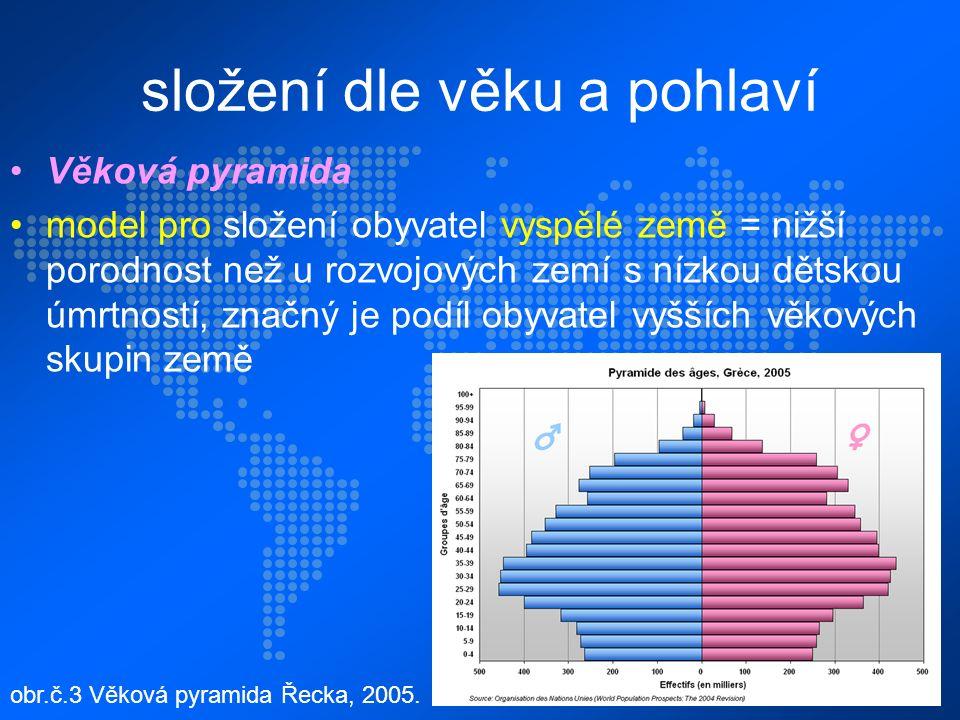 složení dle věku a pohlaví Věková pyramida model pro složení obyvatel vyspělé země = nižší porodnost než u rozvojových zemí s nízkou dětskou úmrtností, značný je podíl obyvatel vyšších věkových skupin země obr.č.3 Věková pyramida Řecka, 2005.