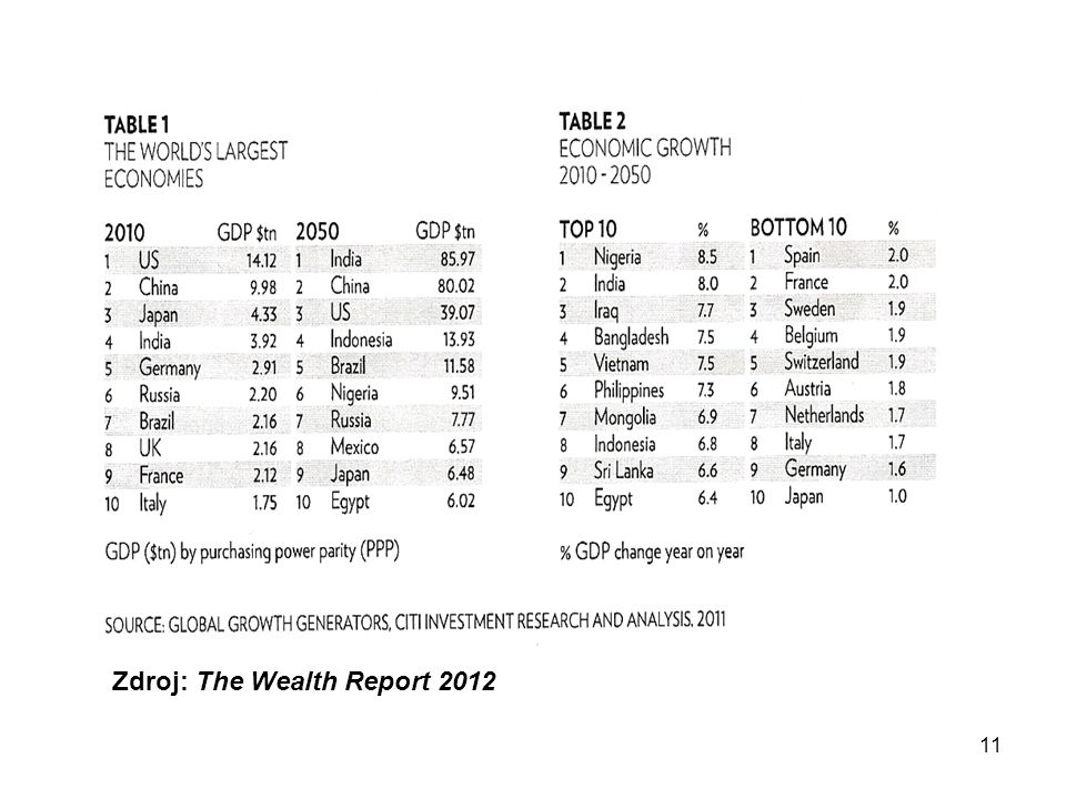 11 Zdroj: The Wealth Report 2012
