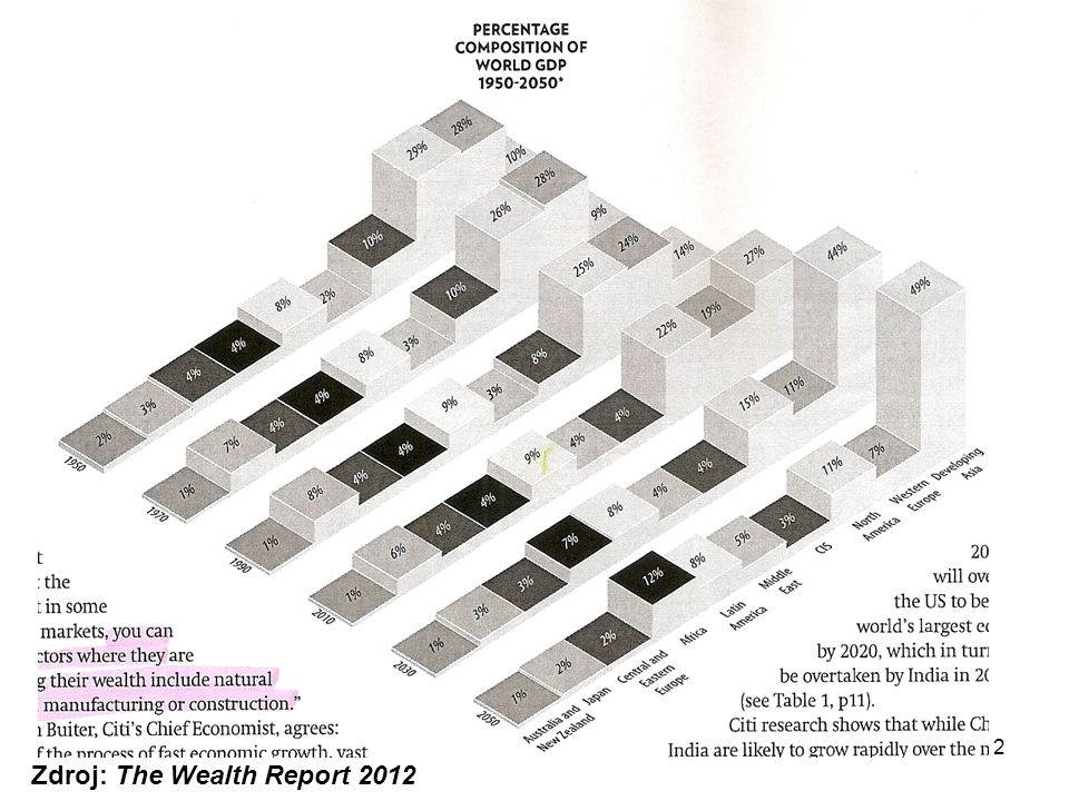 12 Zdroj: The Wealth Report 2012