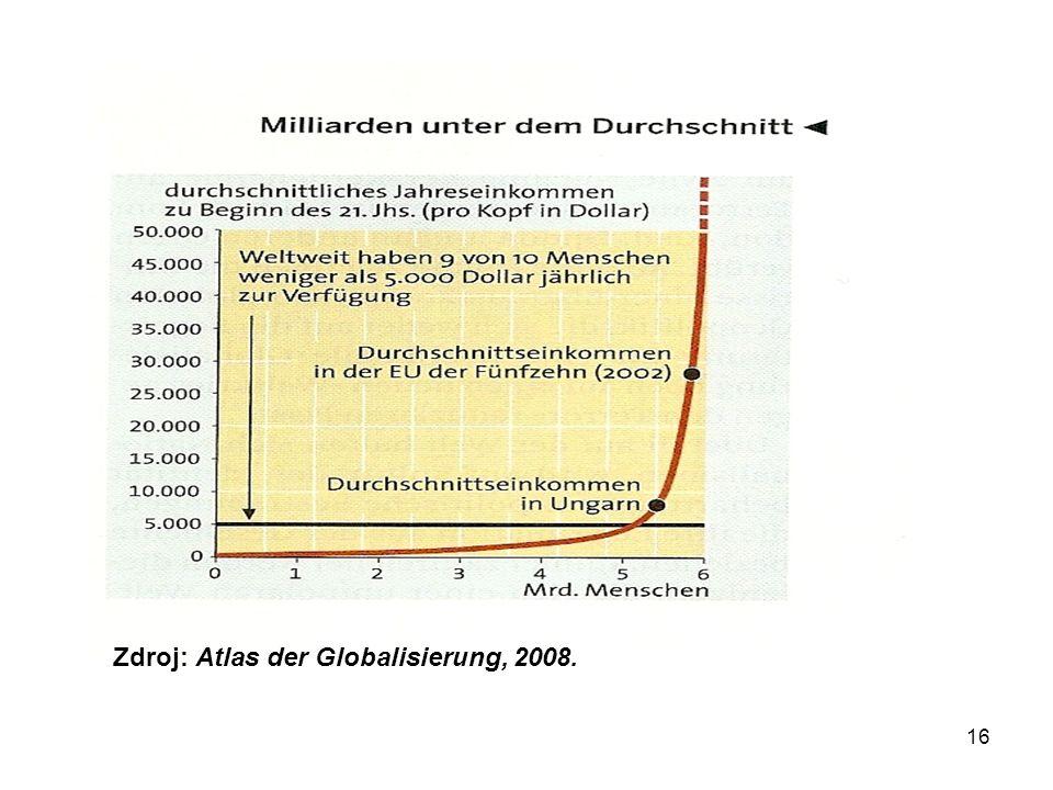 16 Zdroj: Atlas der Globalisierung, 2008.