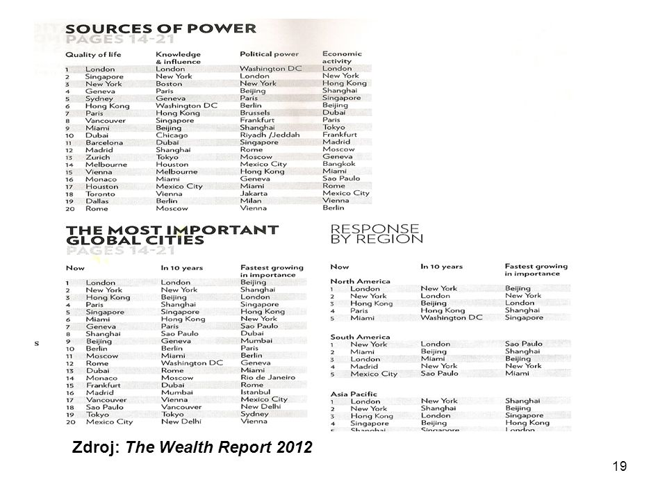 19 Zdroj: The Wealth Report 2012