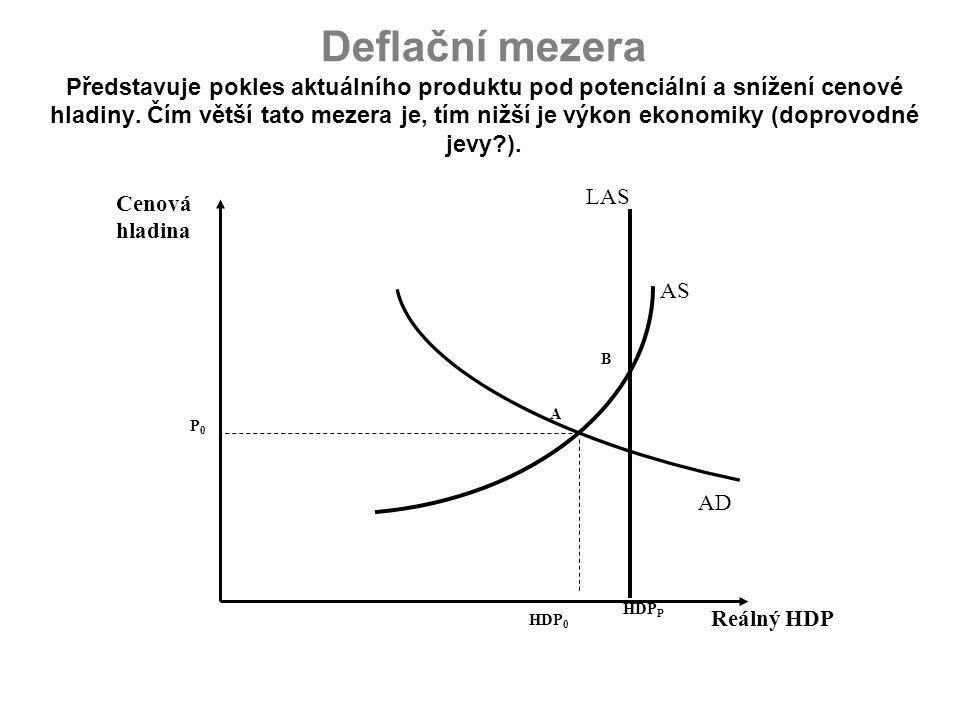 Deflační mezera Představuje pokles aktuálního produktu pod potenciální a snížení cenové hladiny. Čím větší tato mezera je, tím nižší je výkon ekonomik