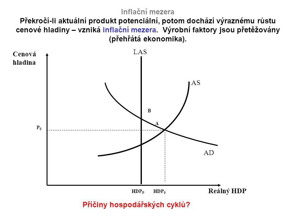 Inflační mezera Překročí-li aktuální produkt potenciální, potom dochází výraznému růstu cenové hladiny – vzniká inflační mezera.