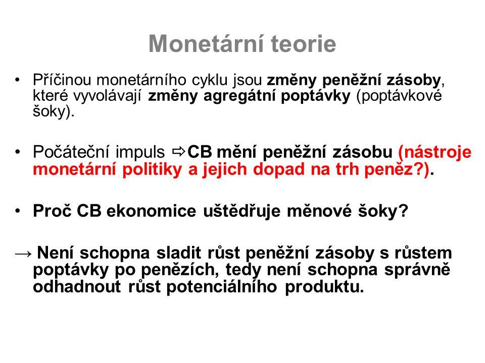 Monetární teorie Příčinou monetárního cyklu jsou změny peněžní zásoby, které vyvolávají změny agregátní poptávky (poptávkové šoky). Počáteční impuls 