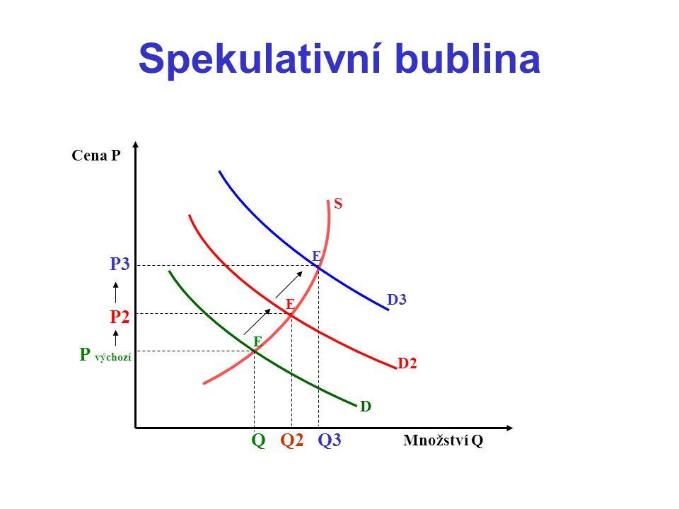 Spekulativní bublina Cena P Množství Q Q D Q2 P2 E E S D3 D2 P3 P výchozí Q3 E