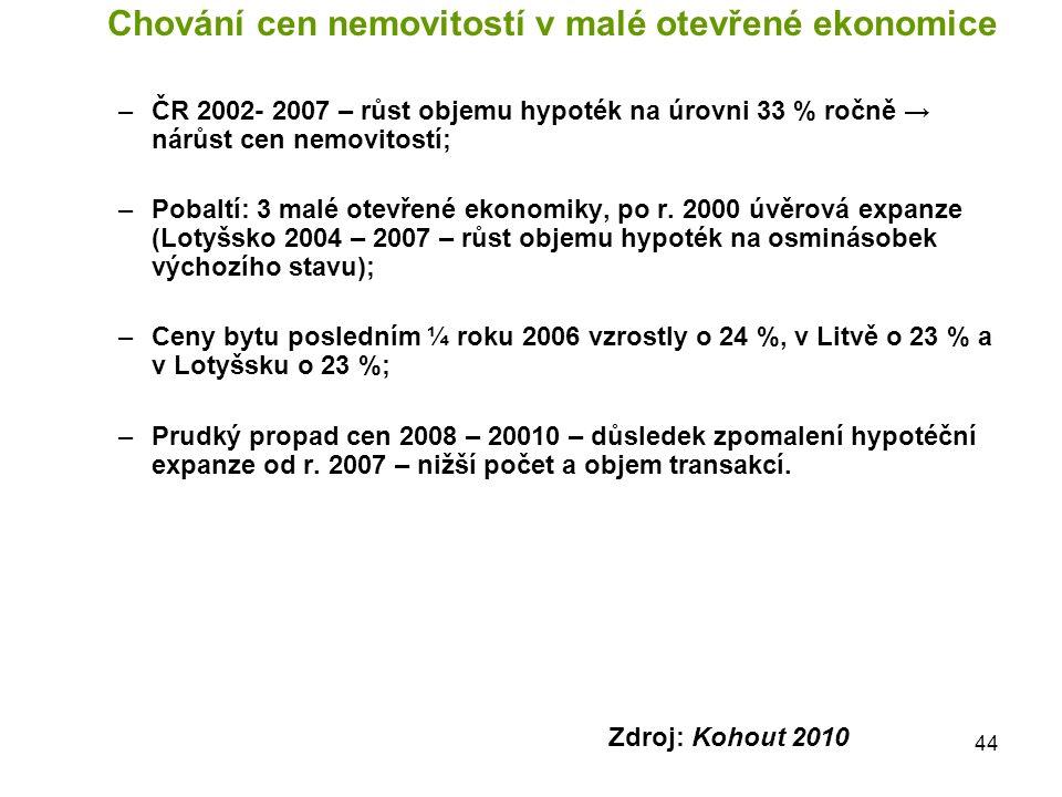 44 Chování cen nemovitostí v malé otevřené ekonomice –ČR 2002- 2007 – růst objemu hypoték na úrovni 33 % ročně → nárůst cen nemovitostí; –Pobaltí: 3 m