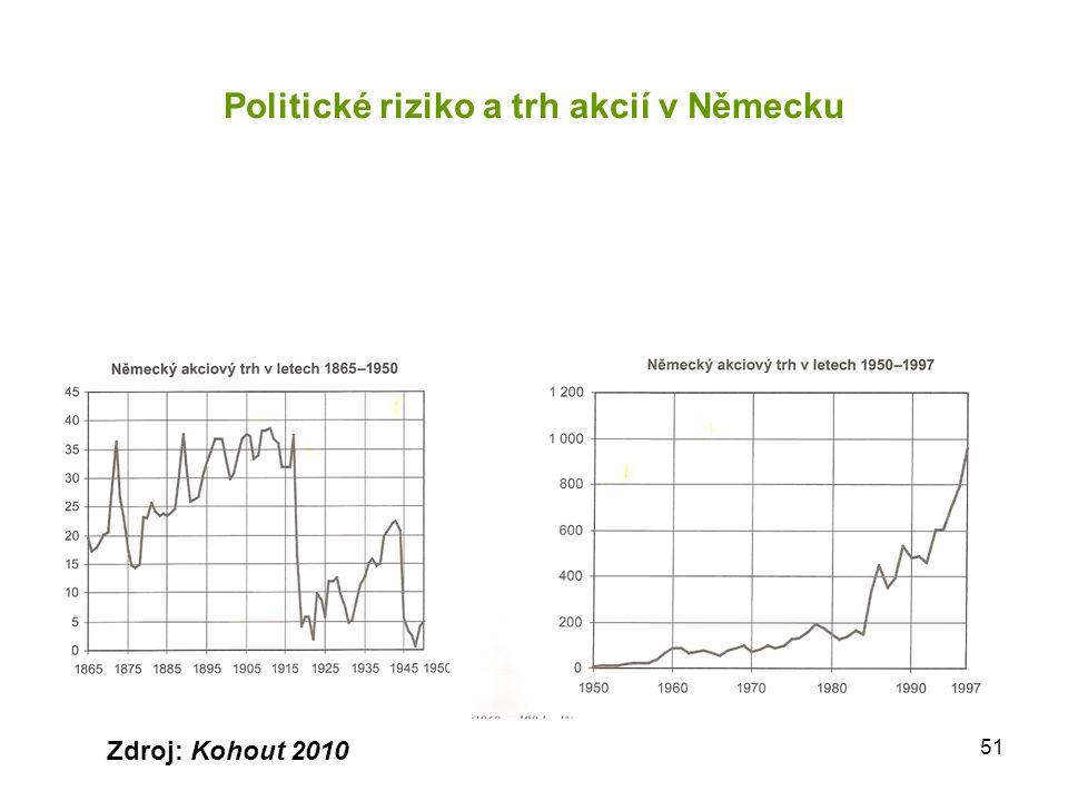 51 Politické riziko a trh akcií v Německu Zdroj: Kohout 2010