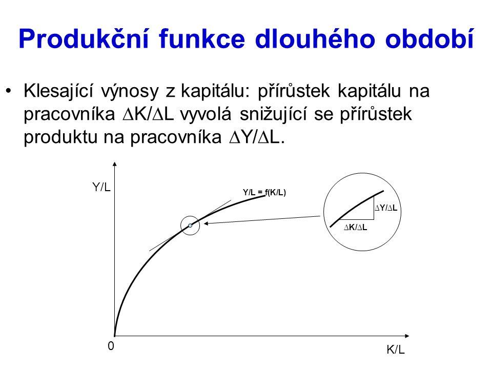Produkční funkce dlouhého období Klesající výnosy z kapitálu: přírůstek kapitálu na pracovníka ∆K/∆L vyvolá snižující se přírůstek produktu na pracovníka ∆Y/∆L.