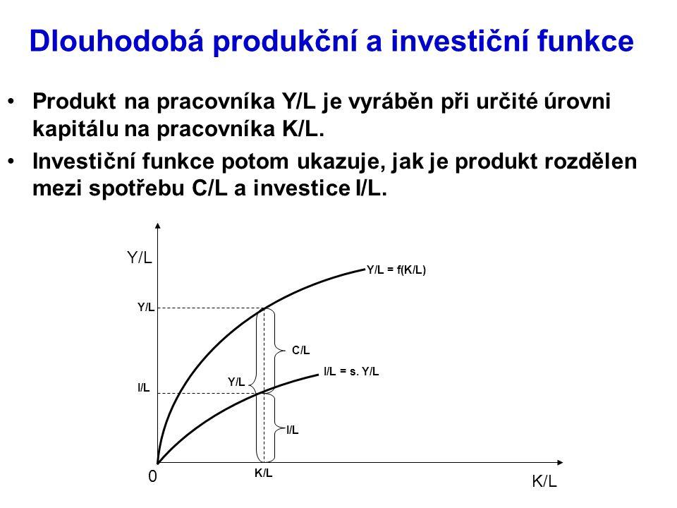 Dlouhodobá produkční a investiční funkce Produkt na pracovníka Y/L je vyráběn při určité úrovni kapitálu na pracovníka K/L.