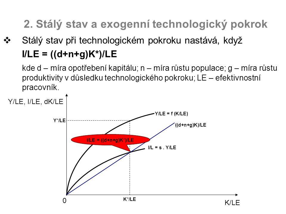 2. Stálý stav a exogenní technologický pokrok  Stálý stav při technologickém pokroku nastává, když I/LE = ((d+n+g)K*)/LE kde d – míra opotřebení kapi