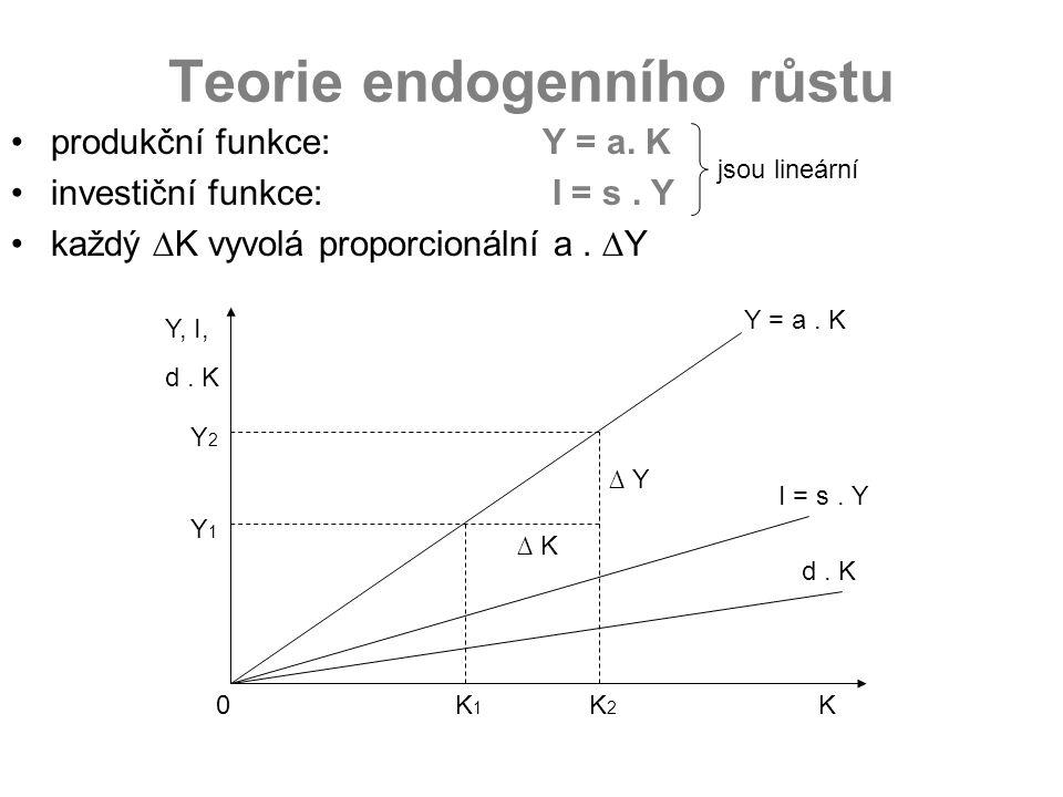 Teorie endogenního růstu produkční funkce:Y = a. K investiční funkce: I = s. Y každý ∆K vyvolá proporcionální a. ∆Y jsou lineární KK2K2 K1K1 0 Y2Y2 Y,