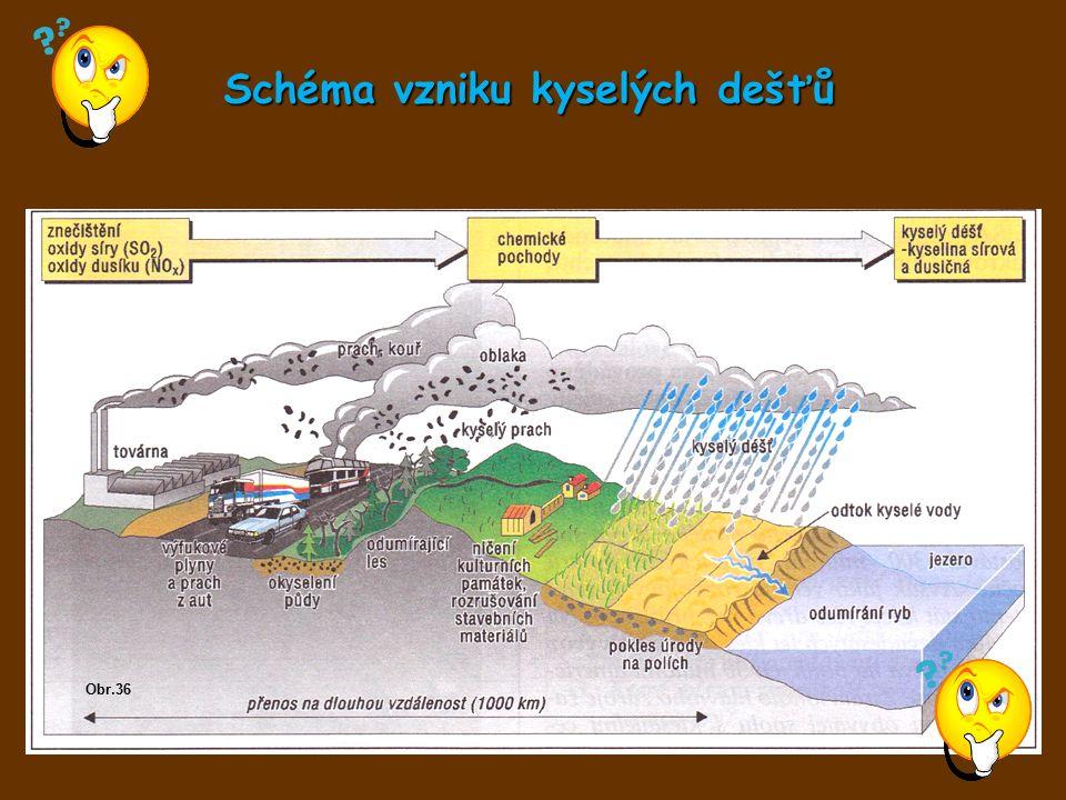 Schéma vzniku kyselých dešťů Obr.36