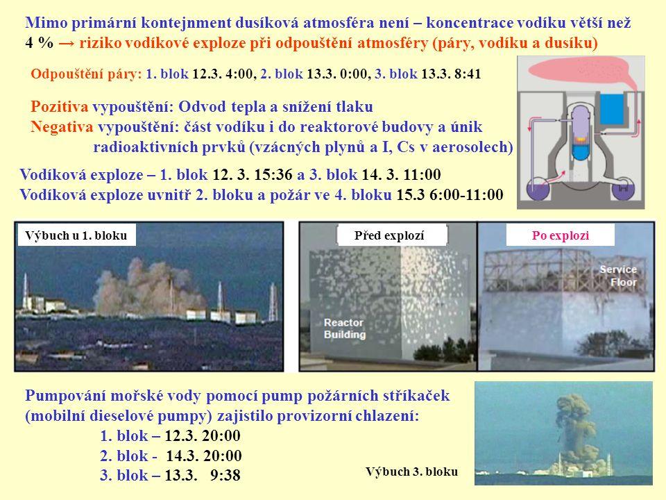 Výbuch u 1. bloku Před explozí Po explozi Vodíková exploze – 1. blok 12. 3. 15:36 a 3. blok 14. 3. 11:00 Vodíková exploze uvnitř 2. bloku a požár ve 4