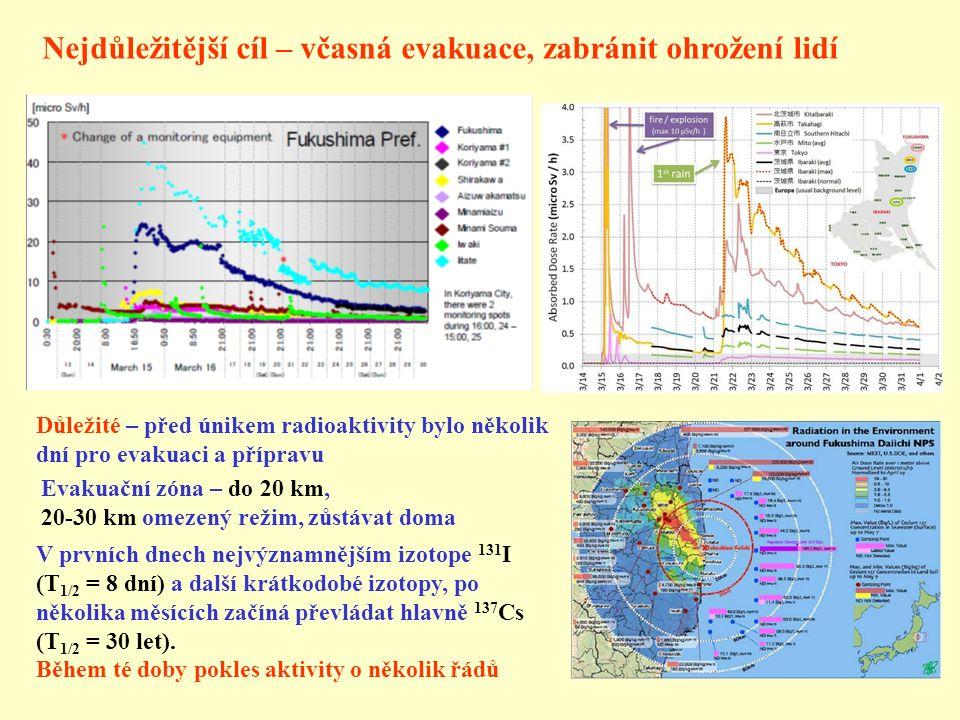 Nejdůležitější cíl – včasná evakuace, zabránit ohrožení lidí Důležité – před únikem radioaktivity bylo několik dní pro evakuaci a přípravu V prvních dnech nejvýznamnějším izotope 131 I (T 1/2 = 8 dní) a další krátkodobé izotopy, po několika měsících začíná převládat hlavně 137 Cs (T 1/2 = 30 let).