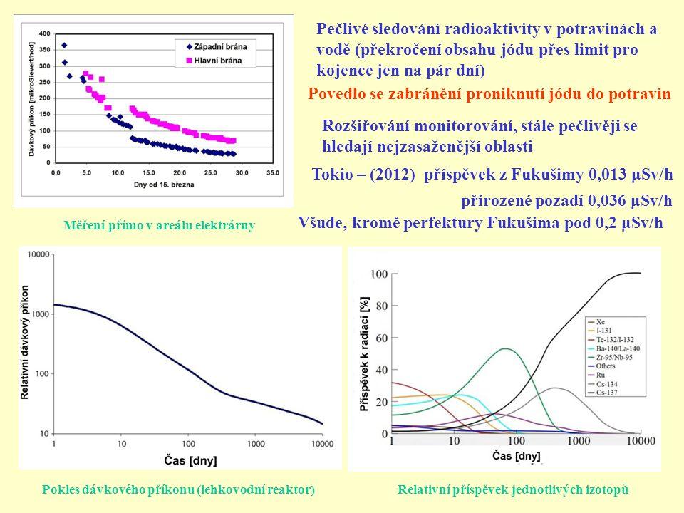 Relativní příspěvek jednotlivých izotopůPokles dávkového příkonu (lehkovodní reaktor) Měření přímo v areálu elektrárny Rozšiřování monitorování, stále pečlivěji se hledají nejzasaženější oblasti Tokio – (2012) příspěvek z Fukušimy 0,013 μSv/h přirozené pozadí 0,036 μSv/h Všude, kromě perfektury Fukušima pod 0,2 μSv/h Pečlivé sledování radioaktivity v potravinách a vodě (překročení obsahu jódu přes limit pro kojence jen na pár dní) Povedlo se zabránění proniknutí jódu do potravin