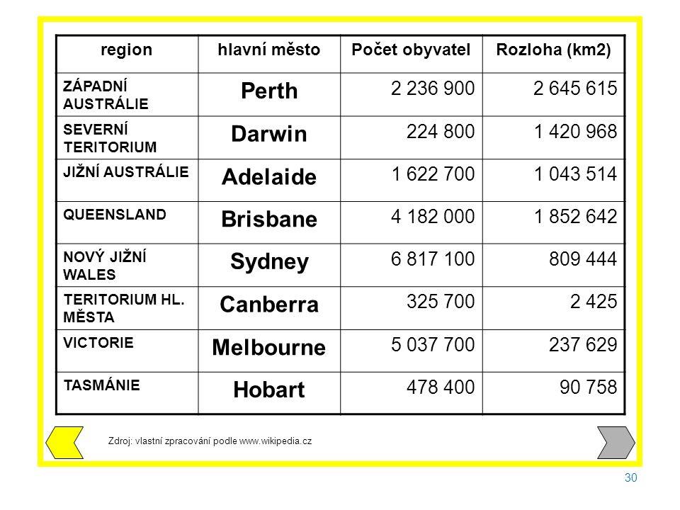 30 Zdroj: vlastní zpracování podle www.wikipedia.cz regionhlavní městoPočet obyvatelRozloha (km2) ZÁPADNÍ AUSTRÁLIE Perth 2 236 9002 645 615 SEVERNÍ TERITORIUM Darwin 224 8001 420 968 JIŽNÍ AUSTRÁLIE Adelaide 1 622 7001 043 514 QUEENSLAND Brisbane 4 182 0001 852 642 NOVÝ JIŽNÍ WALES Sydney 6 817 100809 444 TERITORIUM HL.