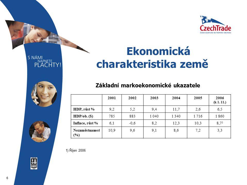 6 Ekonomická charakteristika země  Základní markoekonomické ukazatele 200120022003200420052006 (k 1.