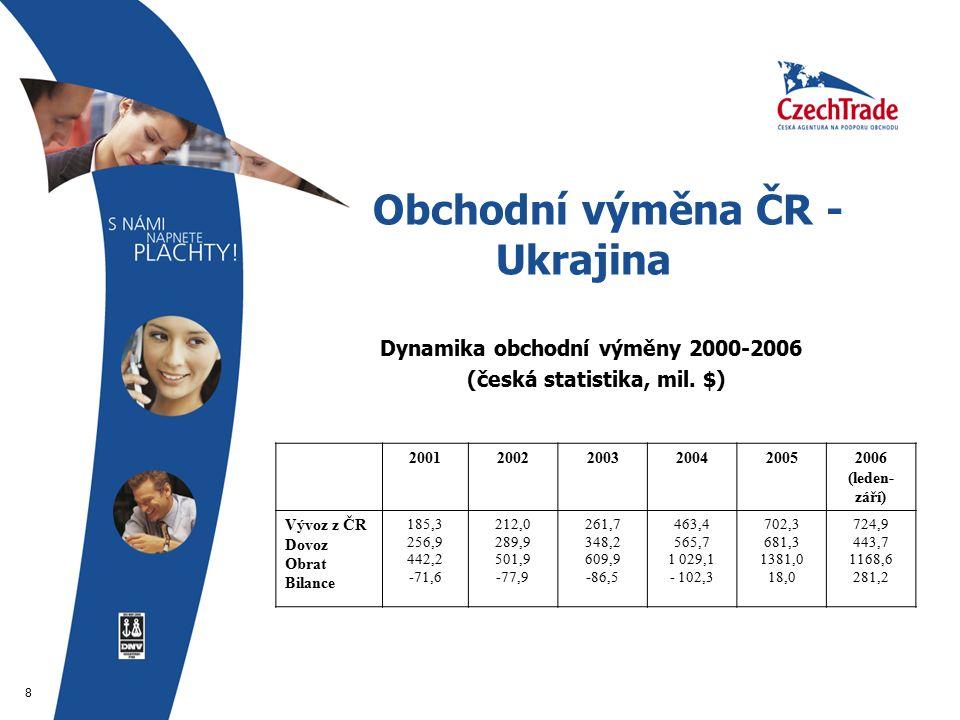 8 Obchodní výměna ČR - Ukrajina  Dynamika obchodní výměny 2000-2006  (česká statistika, mil.