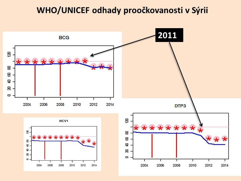 WHO/UNICEF odhady proočkovanosti v Sýrii 2011