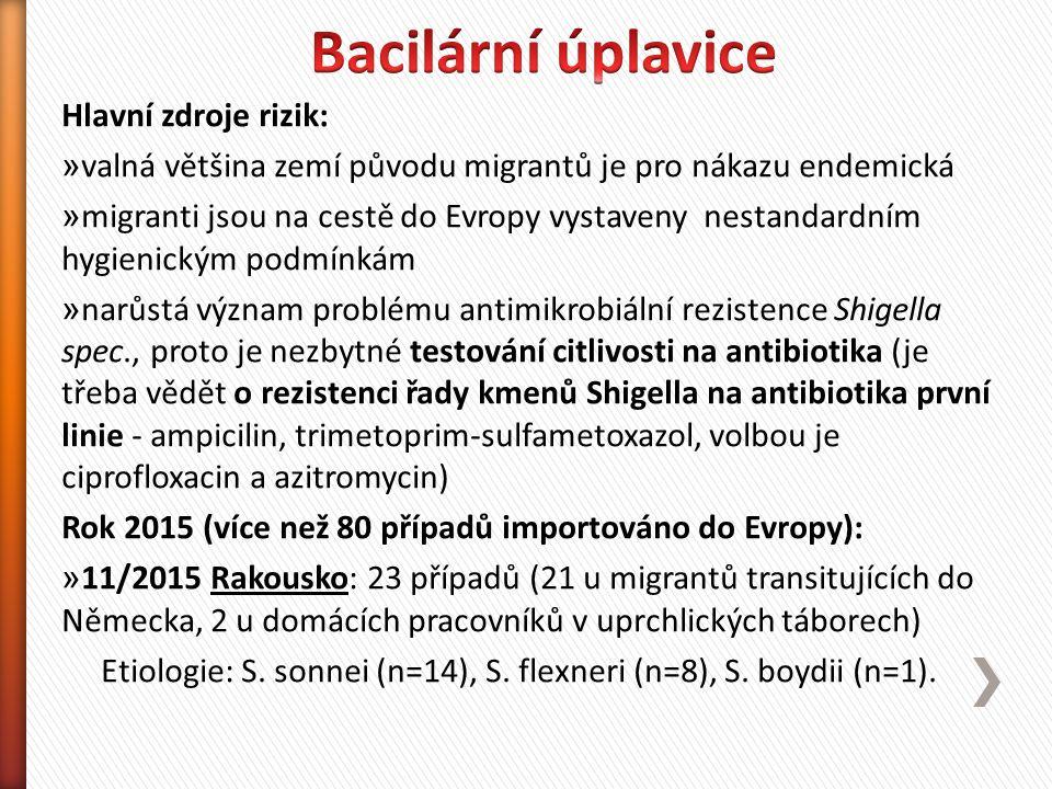 Hlavní zdroje rizik: » valná většina zemí původu migrantů je pro nákazu endemická » migranti jsou na cestě do Evropy vystaveny nestandardním hygienickým podmínkám » narůstá význam problému antimikrobiální rezistence Shigella spec., proto je nezbytné testování citlivosti na antibiotika (je třeba vědět o rezistenci řady kmenů Shigella na antibiotika první linie - ampicilin, trimetoprim-sulfametoxazol, volbou je ciprofloxacin a azitromycin) Rok 2015 (více než 80 případů importováno do Evropy): » 11/2015 Rakousko: 23 případů (21 u migrantů transitujících do Německa, 2 u domácích pracovníků v uprchlických táborech) Etiologie: S.