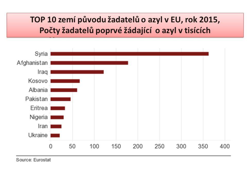 TOP 10 zemí původu žadatelů o azyl v EU, rok 2015, Počty žadatelů poprvé žádající o azyl v tisících TOP 10 zemí původu žadatelů o azyl v EU, rok 2015, Počty žadatelů poprvé žádající o azyl v tisících