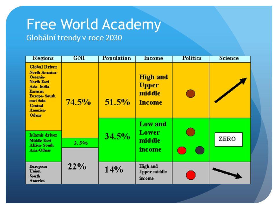 Free World Academy Globální trendy v roce 2030