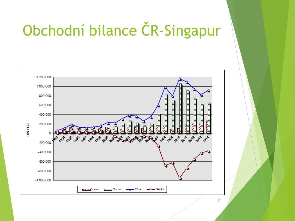 Obchodní bilance ČR-Singapur 12